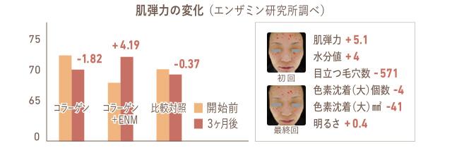 図表・肌弾力の変化(顔の写真)・肌弾力の変化グラフ