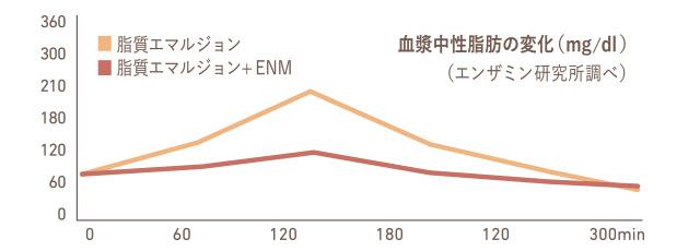 図表・中性脂肪低下のグラフ