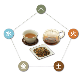 お茶の陰陽バランス