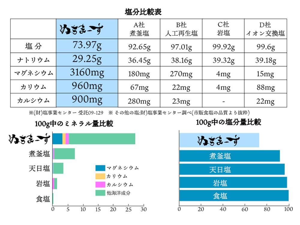 ぬちまーすと他の製品との塩分・ミネラル量の比較