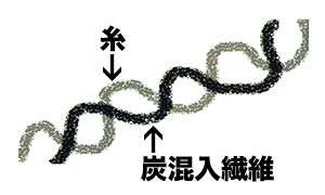 SUMIyarn炭混入繊維