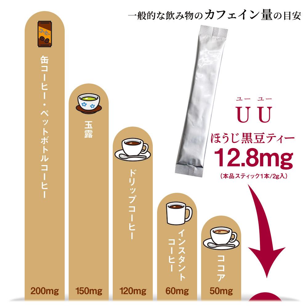 カフェイン対比表 一般的な飲み物のカフェイン量の目安(100mlあたり)缶コーヒー・ペットボトルコーヒー 200mg:玉露 150mg:ドリップコーヒー 120mg:インスタントコーヒー 60mg:ココア 50mg:UU(ユーユー)ほうじ黒豆ティー 12.8?/2g(0.64g/100g)