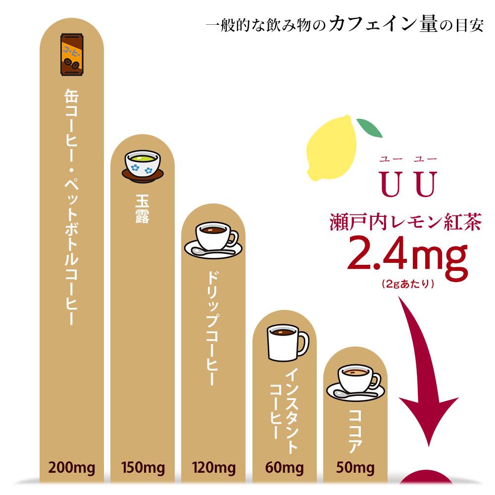 カフェイン対比表 一般的な飲み物のカフェイン量の目安(100mlあたり)缶コーヒー・ペットボトルコーヒー 200mg:玉露 150mg:ドリップコーヒー 120mg:インスタントコーヒー 60mg:ココア 50mg:UU(ユーユー)瀬戸内レモン紅茶 2.4mg