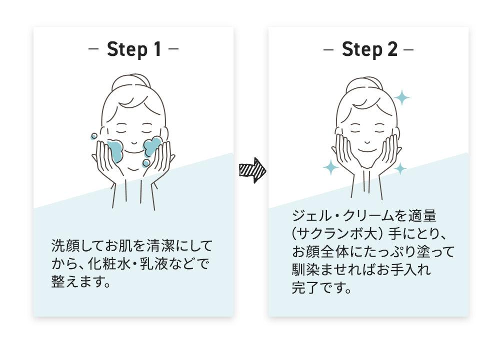 洗顔してお肌を清潔にしてから、化粧水・乳液などで整えます。その後ジェル・クリームを適量(サクランボ大)手にとり、お顔全体にたっぷり塗って馴染ませればお手入れ完了です。