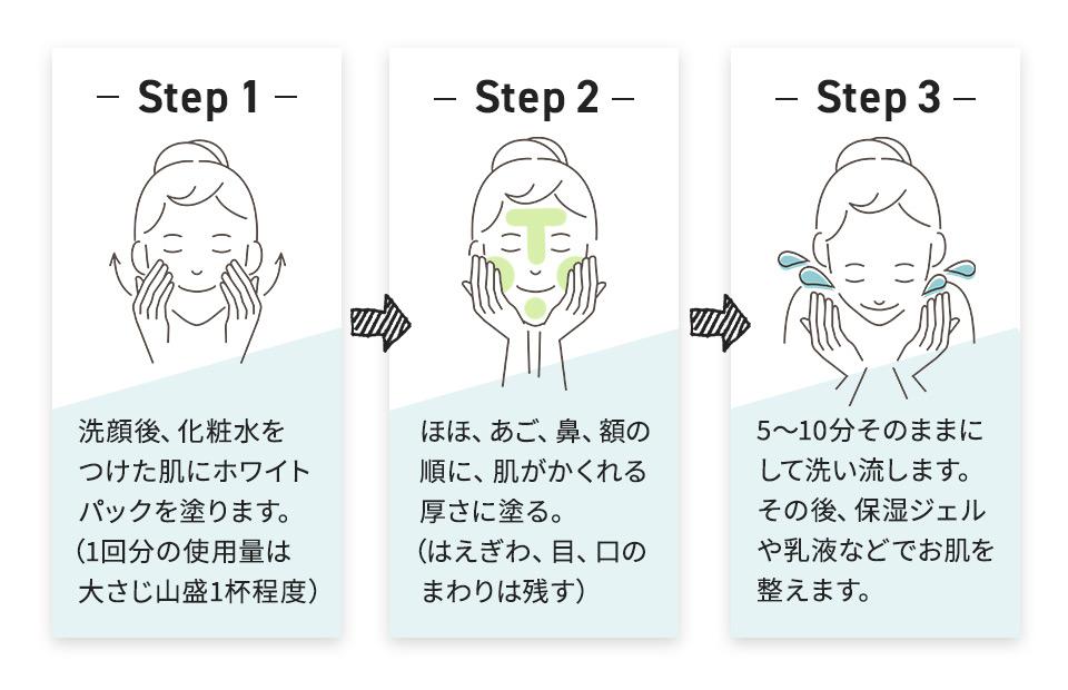 洗顔後、化粧水をつけた肌にホワイトパックを塗ります。(1回分の使用量は大さじ山盛り1杯程度)ほほ、あご、鼻、額の順に肌がかくれる厚さに塗る。(はえぎわ、目、口のまわりは残す)5〜10分そのままにして洗い流します。その後、保湿ジェルや乳液などでお肌を整えます。