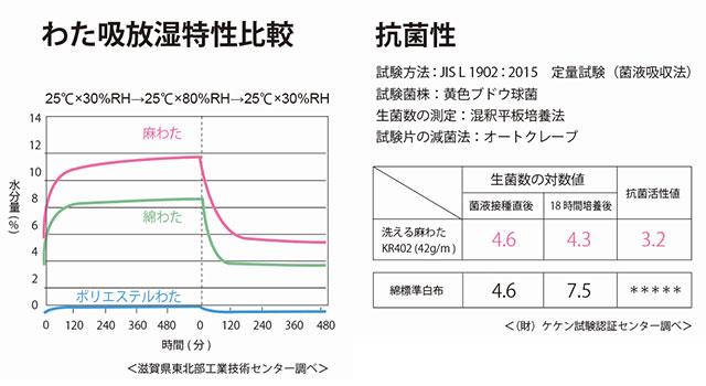 吸湿放散性、抗菌性のグラフデータ