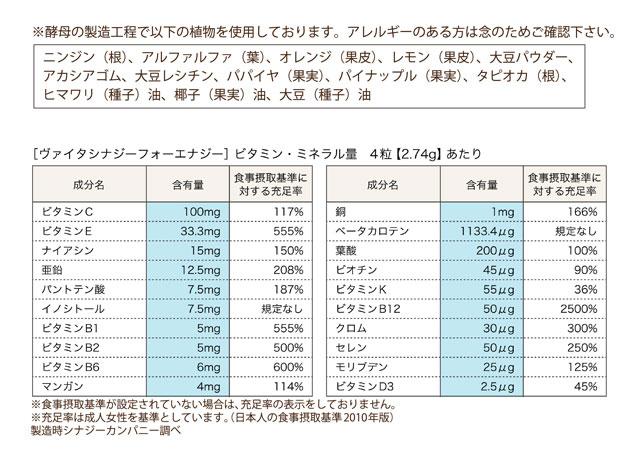 ヴァイタシナジーフォーウーマン 原材料栄養成分表