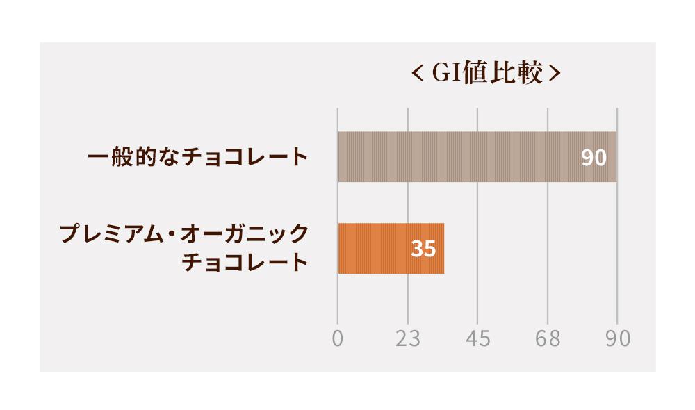 GI値比較グラフ
