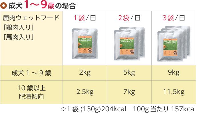 成犬1〜9歳の場合:2キログラム→1日1袋、5キログラム→1日2袋、9キログラム→1日3袋 10歳以上・肥満傾向の場合:2.5キログラム→1日1袋、7キログラム→1日2袋、11.5キログラム→1日3袋(※1袋(130グラム)204キロカロリー、100グラム当たり157キロカロリー)