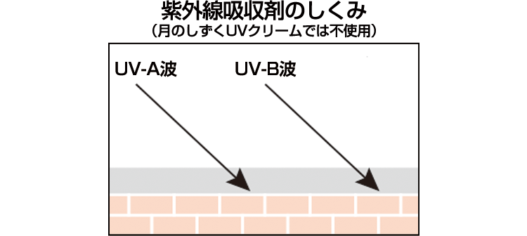 紫外線吸収剤のしくみ(月のしずくUVクリームでは不使用)